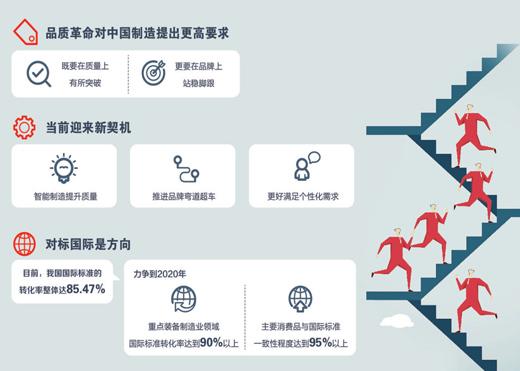 中国制造:品质=质量+品牌