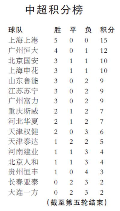 中超联赛,今年看点不少