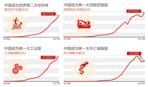 开放融通,中国为全球增长添动力(经济观察·聚焦开放共赢