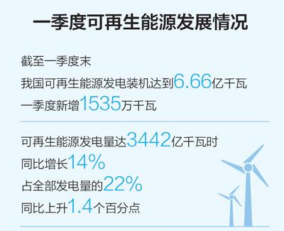 一季度能源结构低碳转型持续进行