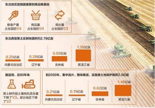 人民日报:吉林省梨树县 一个产粮大县的黑土保卫战