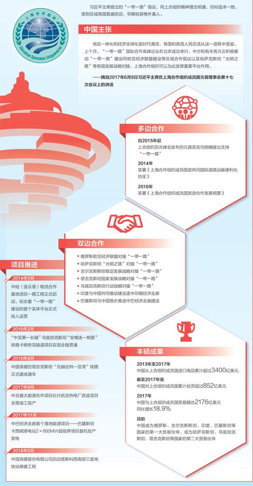 """""""上合""""发挥重要平台作用(图解)"""