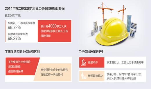 """京津冀签署工伤保险互认协议 织密劳动者""""安全网"""""""