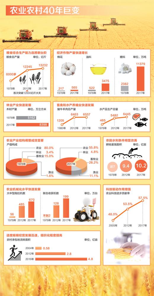 目标:更强更美更富(壮阔东方潮 奋进新时代——庆祝改革开放40年·数说)
