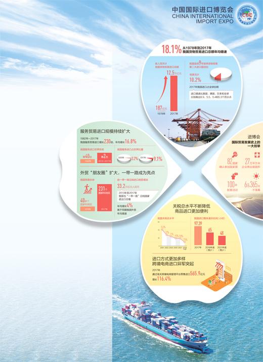 """中国国际进口博览会为全球发展开创""""美丽机遇"""""""