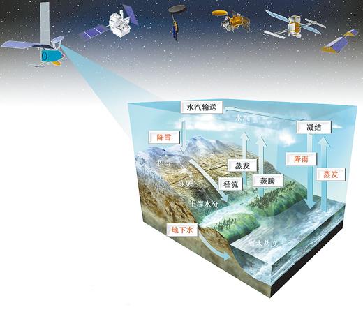 """空间技术""""入地""""地球科学""""上天""""(解码·发现)"""