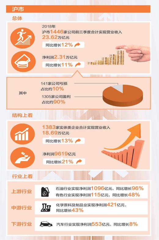 """上市公司交出平穩增長""""答卷"""" 市場基石期待更結實"""