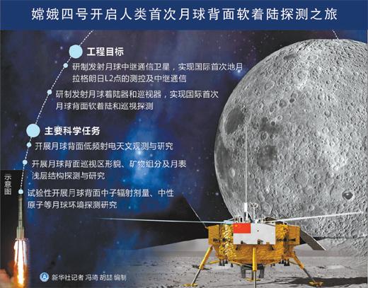 博天堂线上娱乐场嫦娥四号,为何要去月球背面(深阅读)