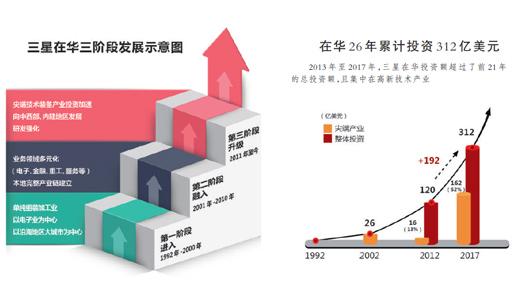 """搭乘经济发展快车 三星在华发展完成""""三级跳"""""""
