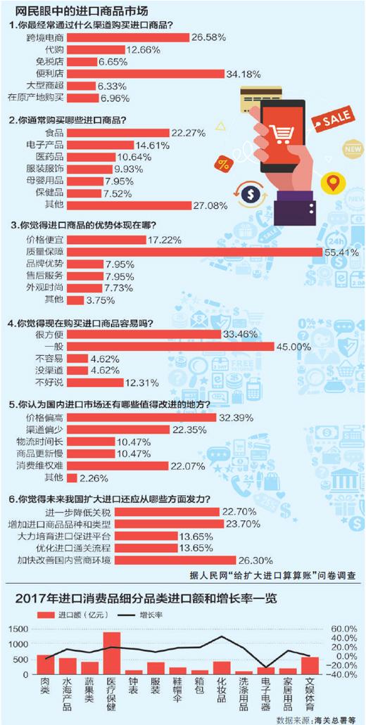 中国已成为世界第二大货物和服务贸易进口国,年进口值占全球1/10左右