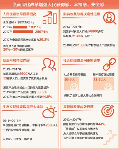 bob娱乐:全面深化改革取得历史性成就(人民要论)