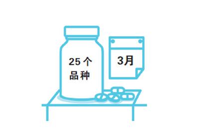 11个城市试点中选药品价格平均降52%