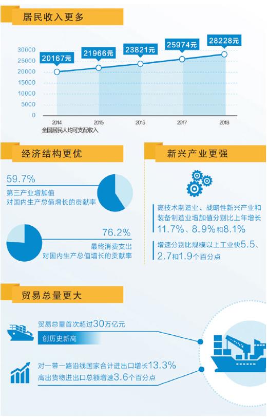 中国经济 中流击楫向前行(权威发布)