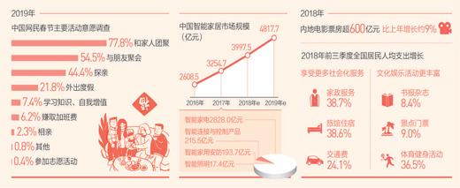 关注春节消费: