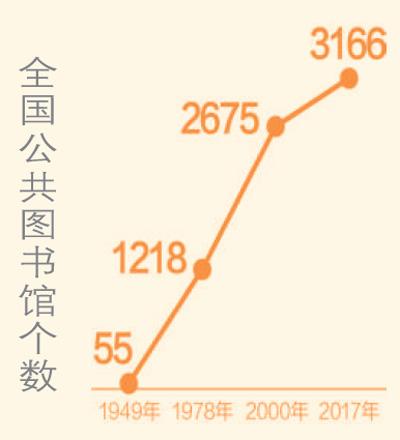 国图春节期间到馆人次超12万(礼赞70年)山西万荣事件图片