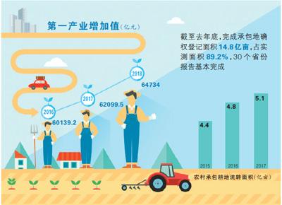 土地经营权入股发展农业产业化经营――小农户 按股分红增收入