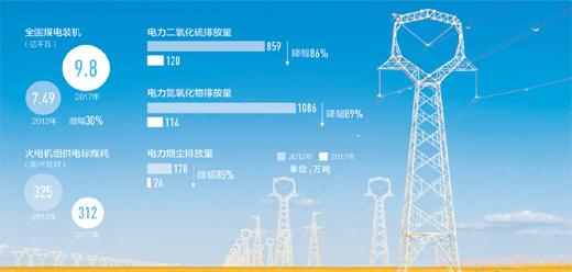 煤电排放五年下降超八成