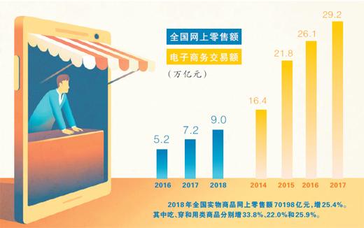 电商法施行一月 给消费者撑腰-识物网 - 15NEWS.CN