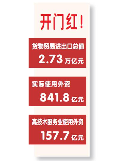 1月外貿進出口同比增  8.7% 實際使用外資同比增  4.8%
