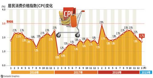 国家统计局近日发布1月CPI同比上涨1.7%