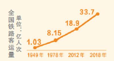 铁路春运累计发送旅客人次超3亿