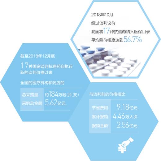 新一轮医保药品目录将调整 更多药纳入医保范围