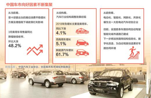 寻找车市增长新动能(产经观察)