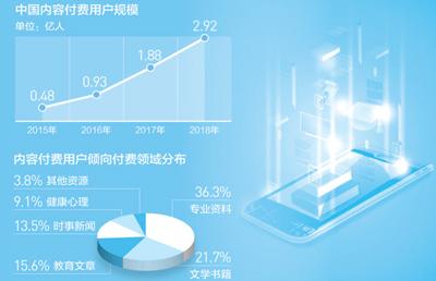 在线知识消费成热点 行业发展需规范