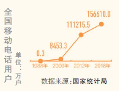 今年将支持建设4G基站2万个(礼赞70年)
