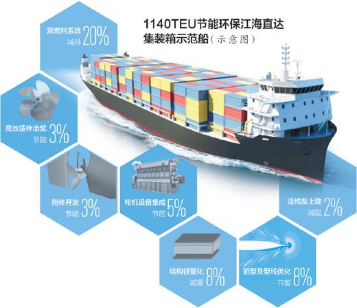 长江航运如何更节能环保 艘示范船带来的改变