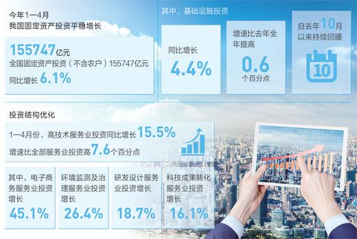 1-4月我国固定资产投资同比增长6.1% 投资增速稳经济支撑强