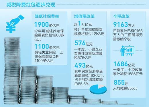 聚焦经济亮点:全年将减轻企业税收和社保缴费负担近2万亿元