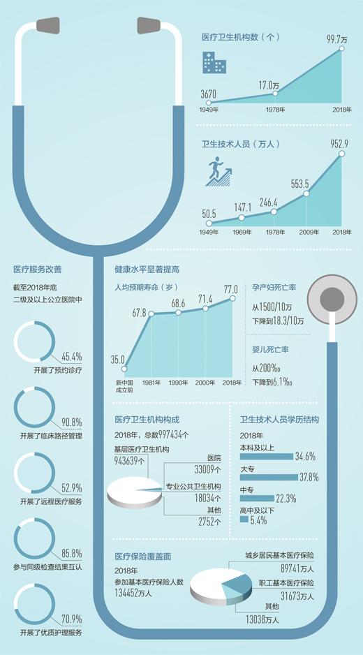 健康中国 步履稳健(大数据观察·辉煌70年)