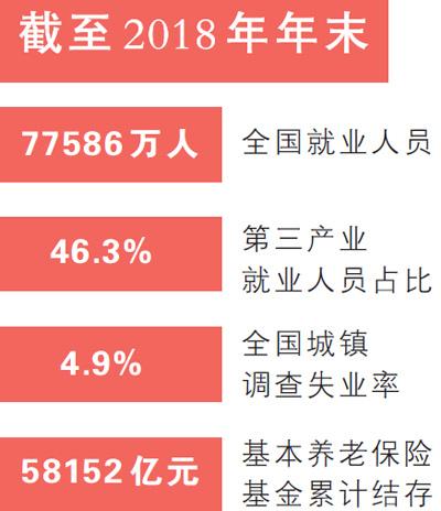 人社部数据显示:七点七亿人就业基本盘没变 第一产业就业人员占26.1%