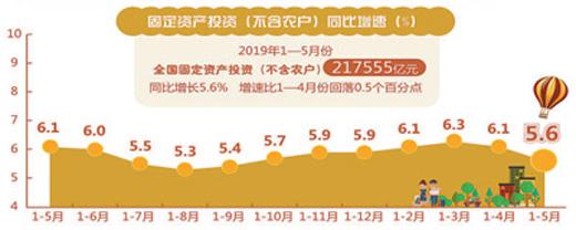 生產穩中有進 消費增速加快 5月經濟繼續在