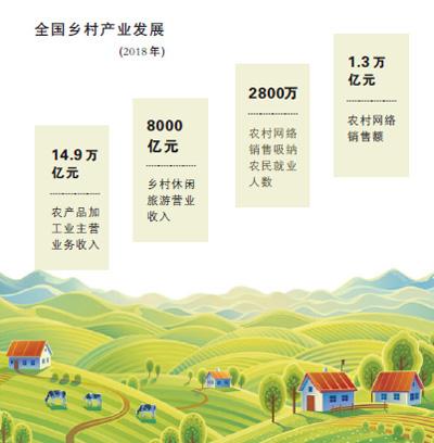 乡村产业振兴 让农民有赚头