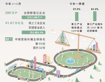世界银行:中国营商环境排全球第46位 提升32位