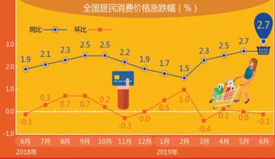 国家统计局:6月份CPI涨幅稳定 PPI略有回落