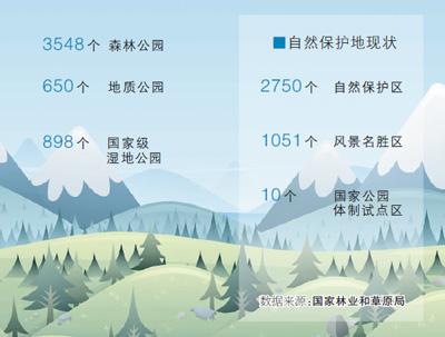 自然保护地告别九龙治水(政策解读)