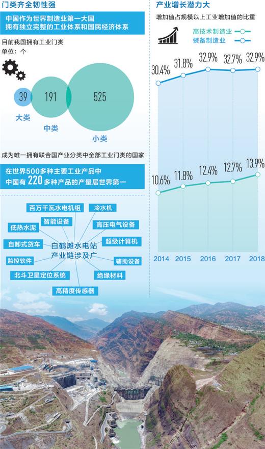 完备产业链撑起超级工程(纵深·中国经济韧性在哪里④