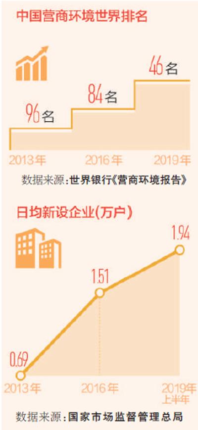 让企业在中国市场轻装前行(中国经济纵深谈(13))