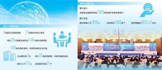 引得来 留得住 用得好——记第十八届中国西部海外高新科技人才洽谈会