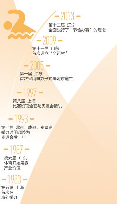 """与时俱进的全运会(新中国的""""第一""""·体育篇)"""