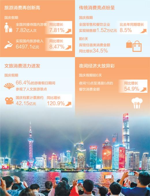 全国零售和餐饮企业销售额达1.52万亿元 国内旅游收入6497.1亿元