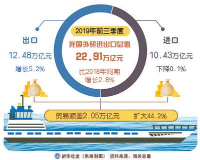 前三季度外贸进出口总值22.91万亿元  民企成带动增长主要力量