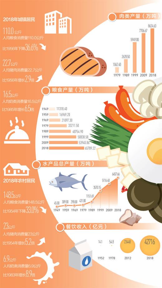 肉蛋奶等食品消费量增加 中国人端稳饭碗 品味变迁