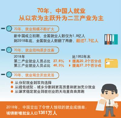 就业稳 经济稳(经济新方位·70年数据说明什么)