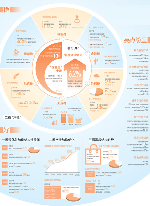 2019·中国经济稳中向好