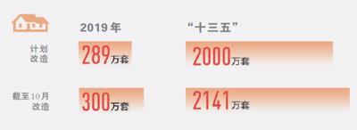 今年棚改已开工300万套(新数据新看点⑤)