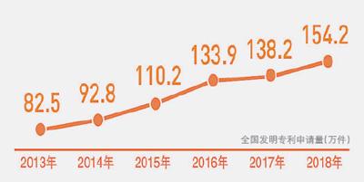 前11月发明专利申请123.8万件 站上新台阶